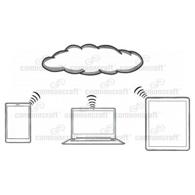 Cloud Computing Scene