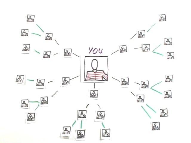 Soziale netzwerke kennenlernen