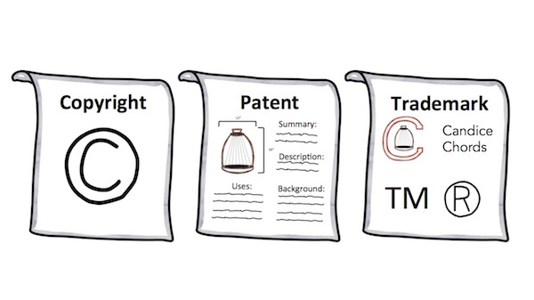Intellectual Property Patent Trademark Etc Explained By Common